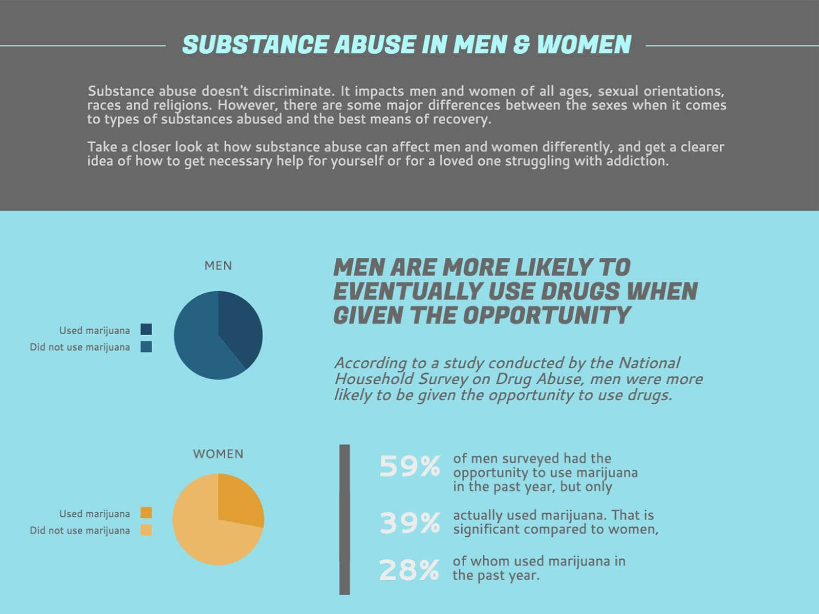 Substance Abuse in Men & Women [Infographic] - Beaches Recovery